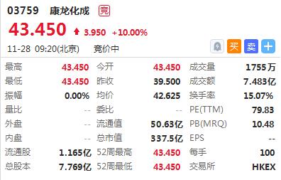 新股首日 | 2只新股首挂高开,康龙化成涨10%