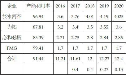 表为2016年至2020年全球四大矿山产能利用率(%)及产能预测(亿吨)