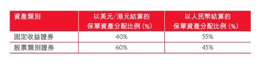 香港理财保险值得买吗?隽升等和国内年金险对比分析
