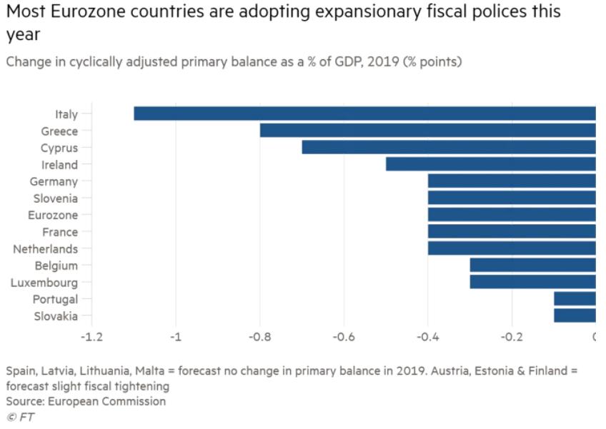 (大部分欧元区国家今年采取扩张性财政政策来源:英国金融时报)