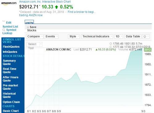 亚马逊股价9月上涨235美元 市值增加了1100多亿美元