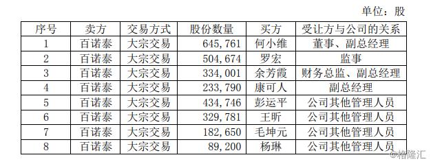 万孚生物(300482.SZ):百诺泰将所持339.88万股分别转让给部分董监高及其他自然人  不再持有公司股份