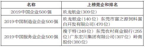 玖龙纸业上榜2019中国企业500强,2莞企进入2019中国制造业企业500强