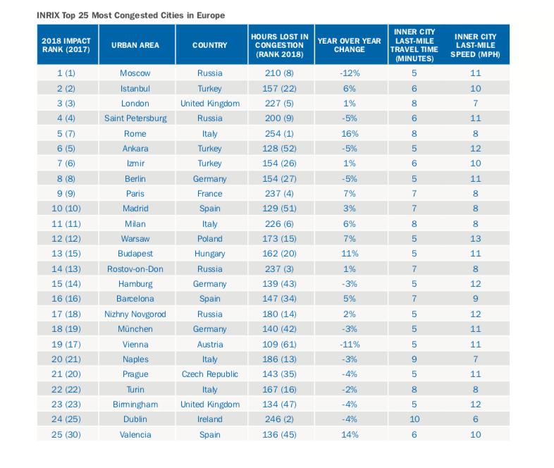 欧洲最堵的25座城市图INRIX报告
