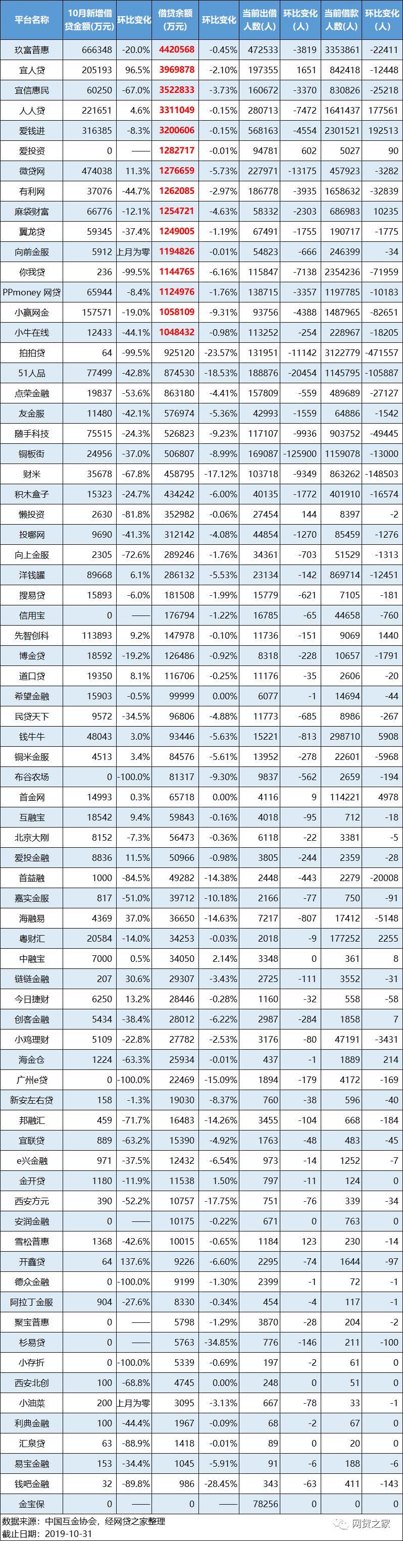 揭73家P2P最新数据:拍拍贷、你我贷新增借贷额暴降99.5%