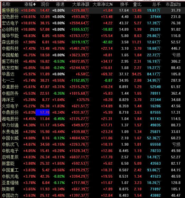 国内军工股票大涨