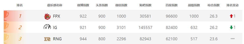 英雄联盟新冠军诞生,幕后公司老板登胡润百富榜,身家115亿