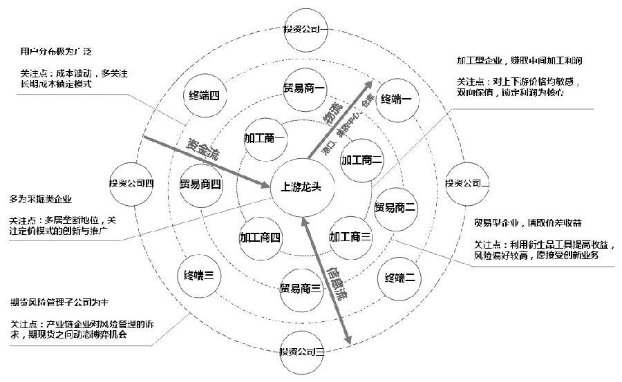 期货产业生态圈服务实体经济路径分析
