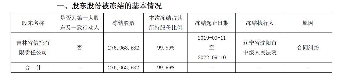 因与盛京银行合同纠纷,吉林信托所持东北证券2.76亿股股权被冻结