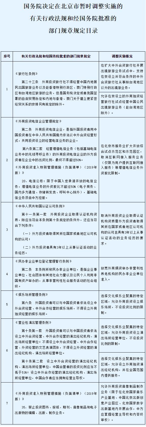 国务院:全面推进北京市服务业扩大开放综合试点期满