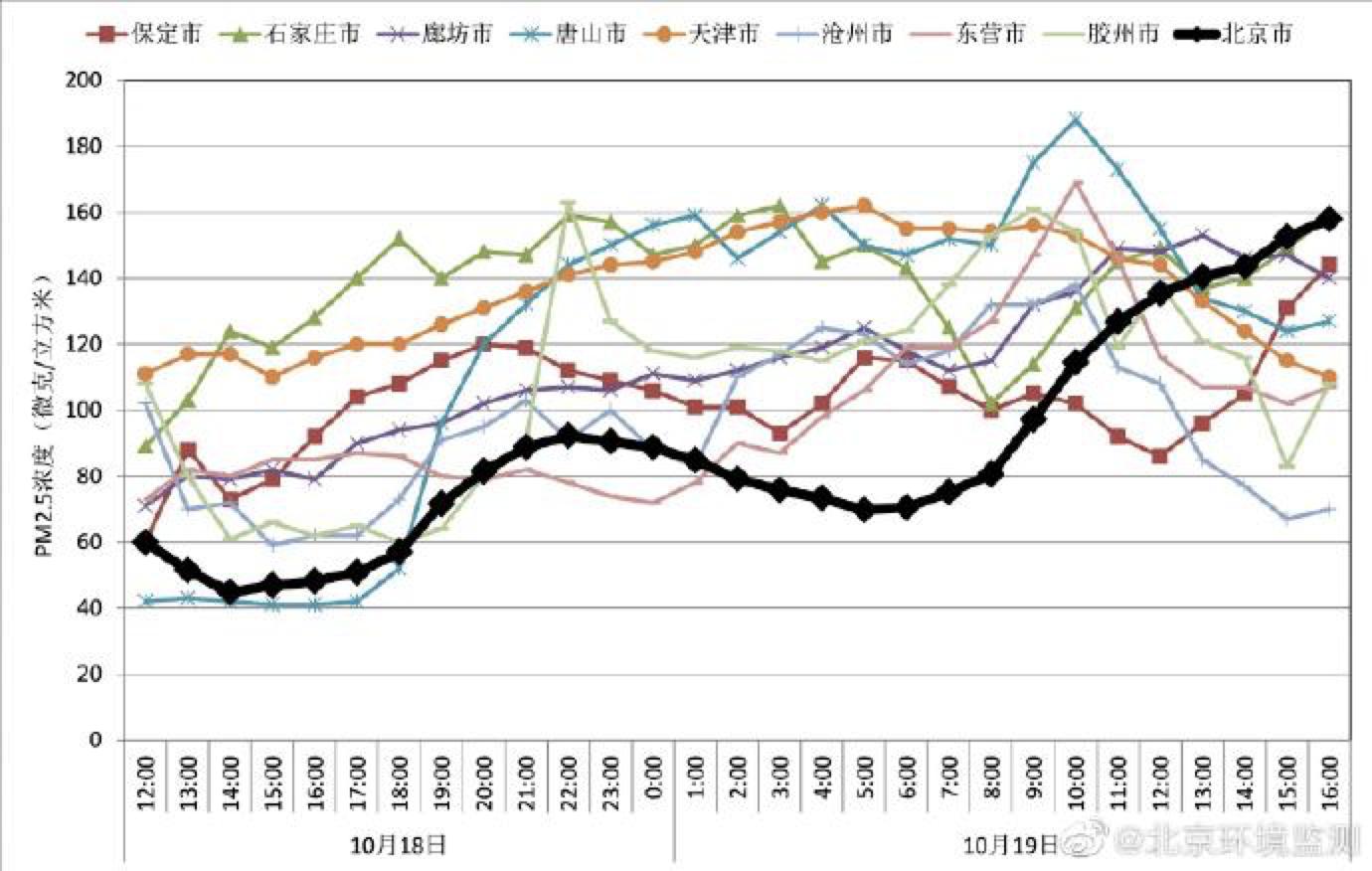 圖源:北京環保監測中心。
