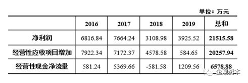 """立航科技IPO:两次招股书数据""""打架"""",坏账大幅陡增"""