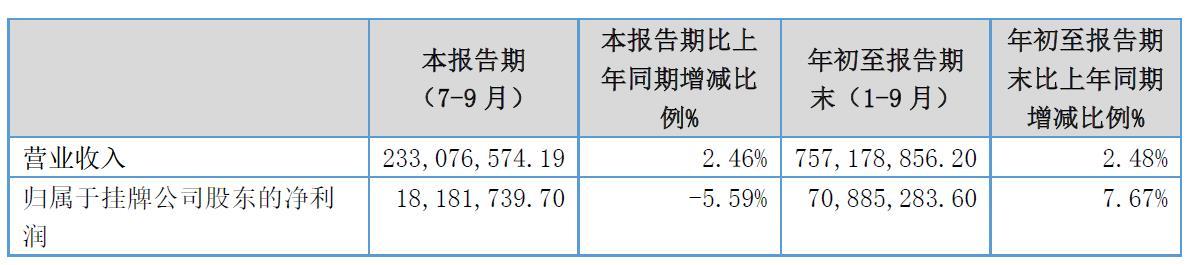 拟IPO新三板公司秦森园林前三季度营收增2.48% 净利增7.67%