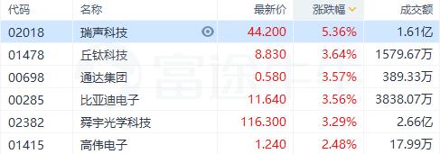 黄金周iPhone11销量强劲,苹果概念股大幅反弹