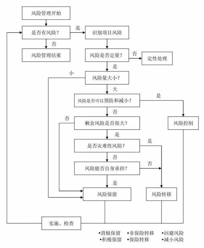 25張圖,搞懂工程建設項目全套流程
