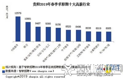 春季求职者的数据显示贵阳白领平均月薪7240