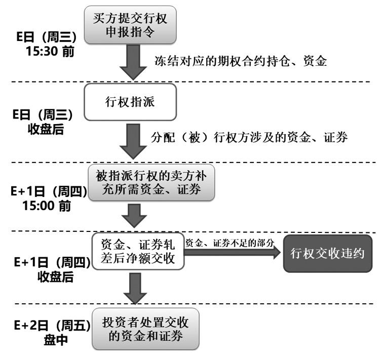 图为50ETF期权行权流程