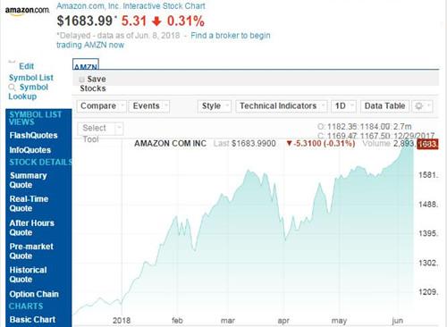 亚马逊股价今年已上涨44% 市值上周首超8000亿美元