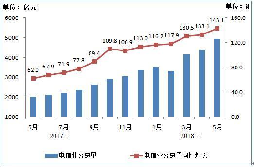 2017年5月-2018年5月电信业务总量月度完成情况
