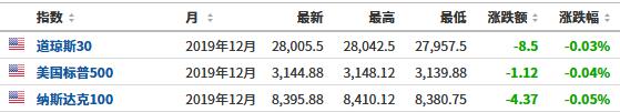 美股盘前必读:美股股指期货基本持平 花旗上调标普500指数目标点位
