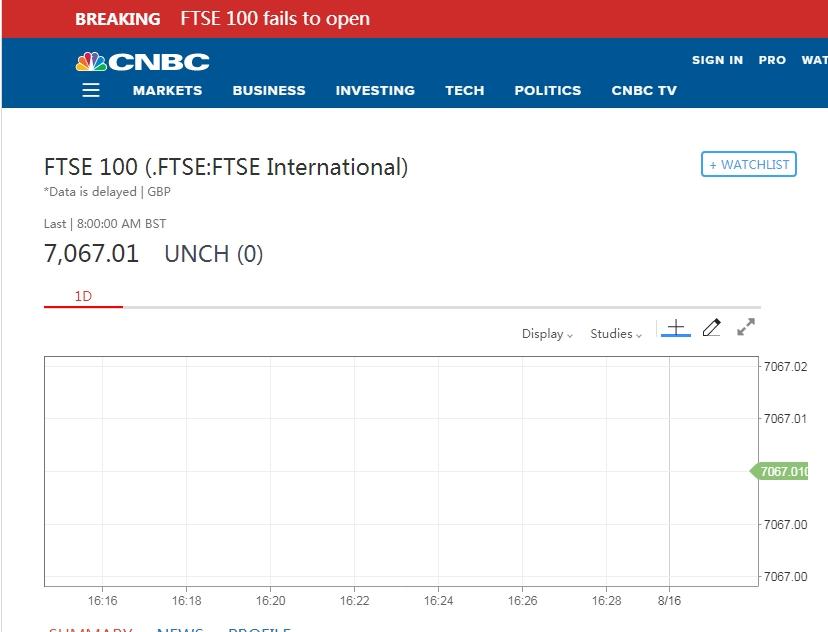 伦敦富时100指数未能按时开盘 13个交易日连续杀跌