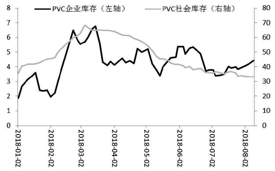 追涨PVC需谨慎
