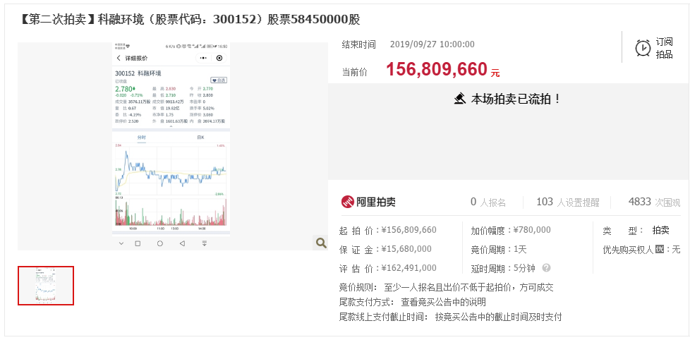 科融环境二度流拍:控股股东5845