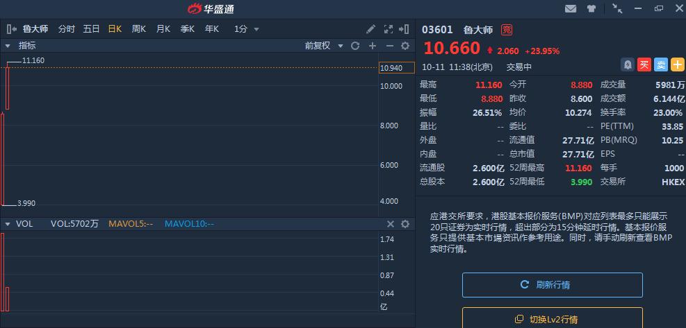 继鲁大师狂涨后,鑫苑冲高超90%