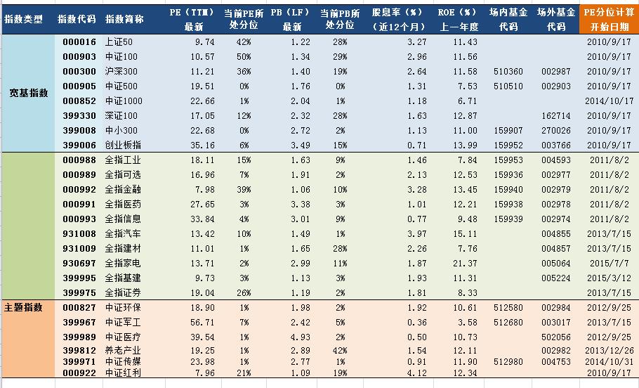 任性付套现多少手续费2018年09月19日A股次要指数指数估值表