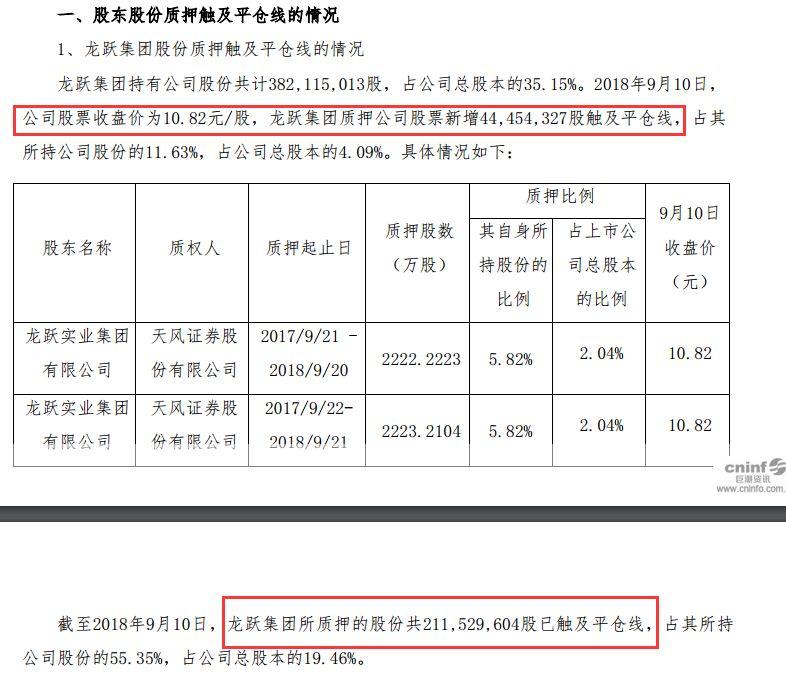 北讯集团6跌停:股东爆仓百亿市值蒸发 兴业财富亏5亿