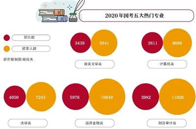 2020年国考今起报名 招录人数增加近万