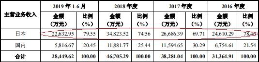 阳光在线广西 - 恒大上半年净赚530亿元 手握5万亿元可售货值