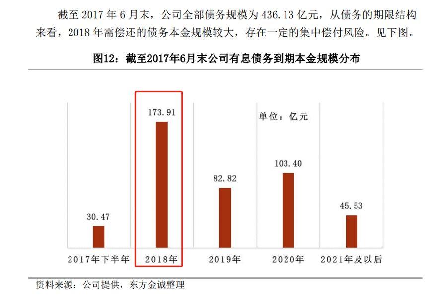 中南建设财务剖析:负债1700亿 扣非净利润只1亿多?