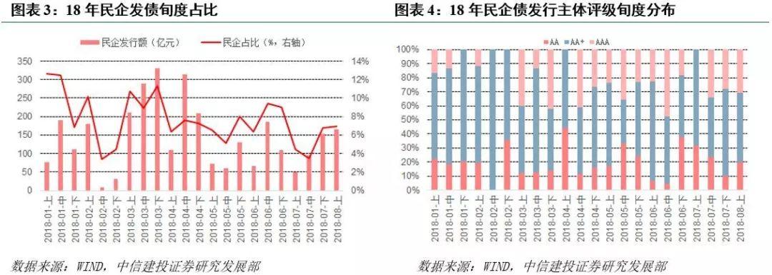 中信建投:近一年民企发债情况面面观