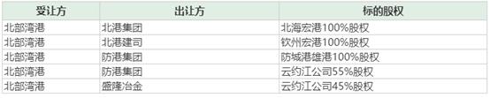"""北部湾港拟8.93亿元购""""北港集团""""旗下港口业务 解决同业竞争问题"""