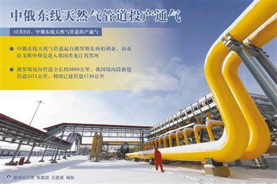 人民日报:中俄东线天然气管道将