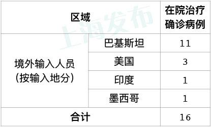 昨天上海无新增本地新冠肺炎确诊病例,新增5例境外输入病例图片