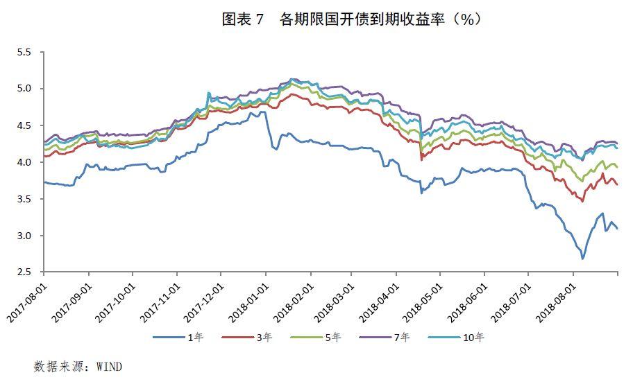 月报:利率债市场出现调整 月内波动有所加大