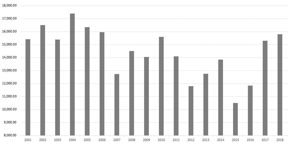 图为我国历年来大豆产量(单位:千吨)