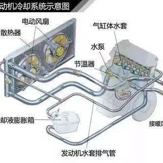 【视频】汽车发动机冷却系统工作原理