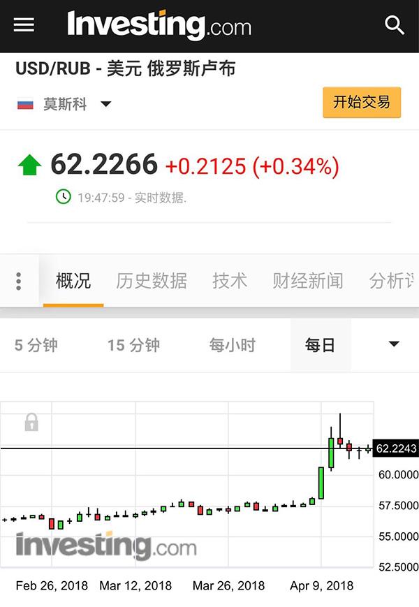 俄等国货币暴跌 地缘博弈叠加美元加息还有多危险?