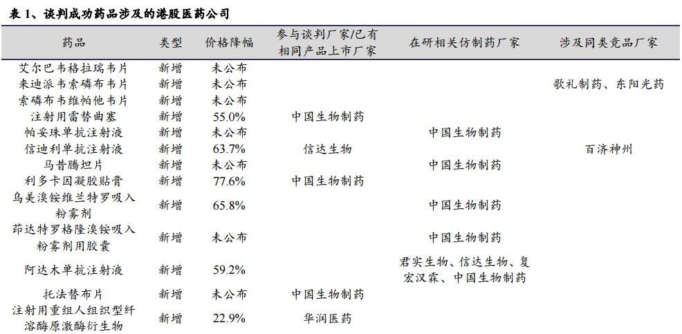 张忆东:医保谈判药品涉及哪些港