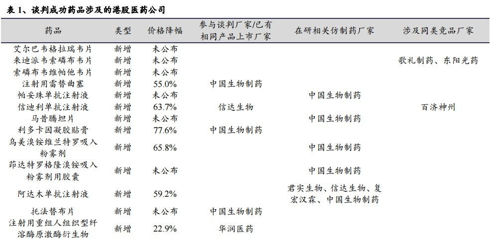 兴业证券:医保谈判药品涉及哪些港股医药公司?分别对应占多少营收比重?