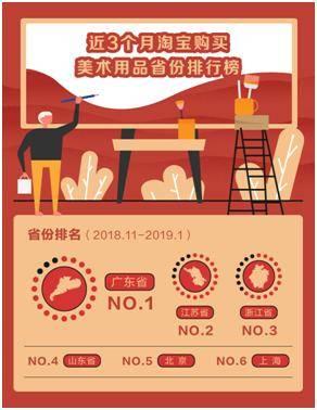 艺考如火如荼!美术生们淘宝买走1.8亿毫升墨水,江苏考生排第二