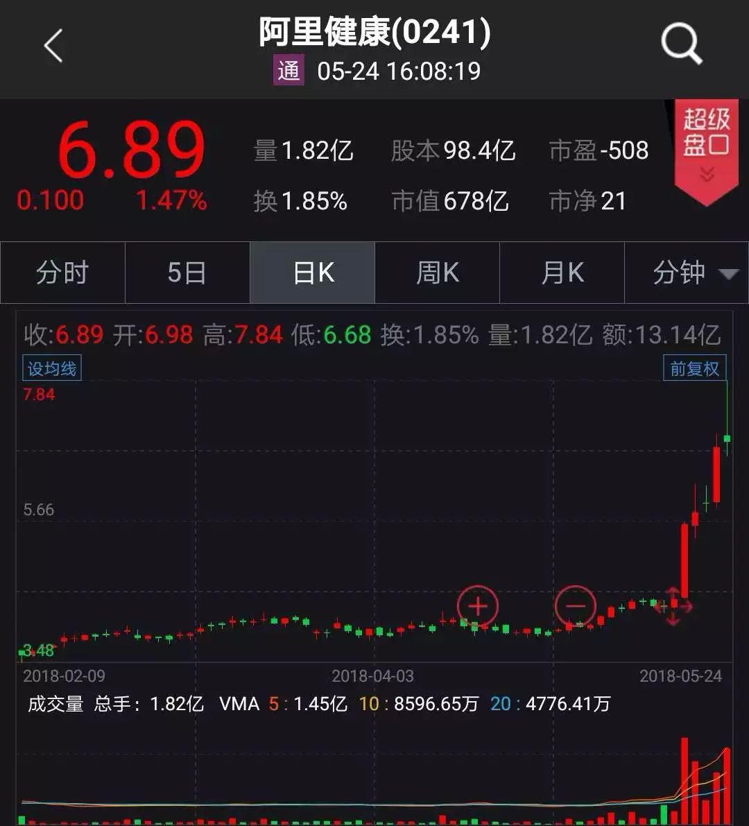 阿里有望6月发CDR 赵薇参股的阿里影业涨了三成