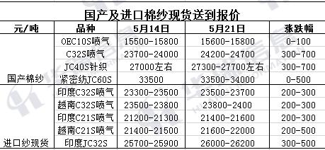 郑棉大涨带动现货及下游棉纱涨价潮
