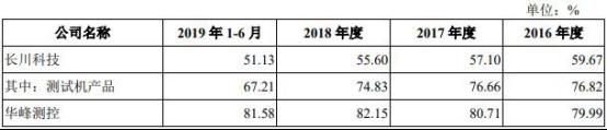 ag亚游线上开户|杨幂投资的这家公司估值一年缩水近10亿 降价也要卖