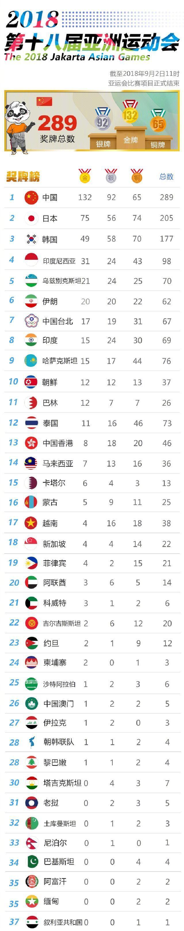 中国连续10届领跑奖牌榜却创新低 多支梦之队横扫