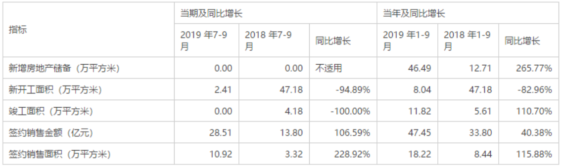 京投发展预计2019年前三季度亏损2472万元