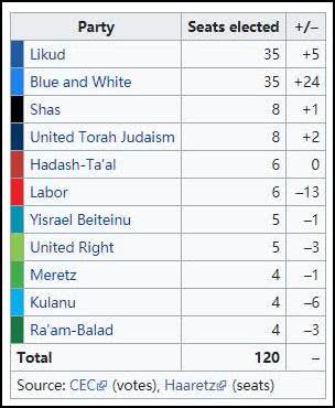 2019年以色列大选结果,左翼工党大败